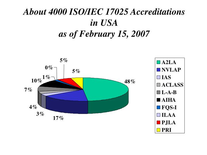 About 4000 ISO/IEC 17025 Accreditations