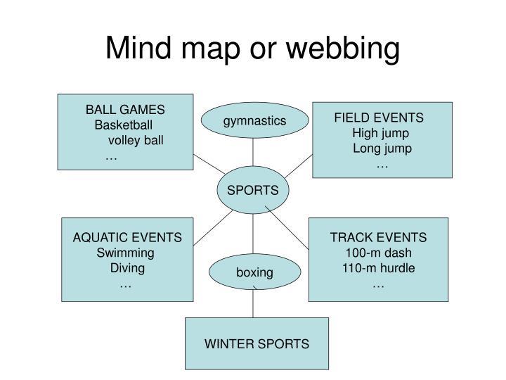 Mind map or webbing