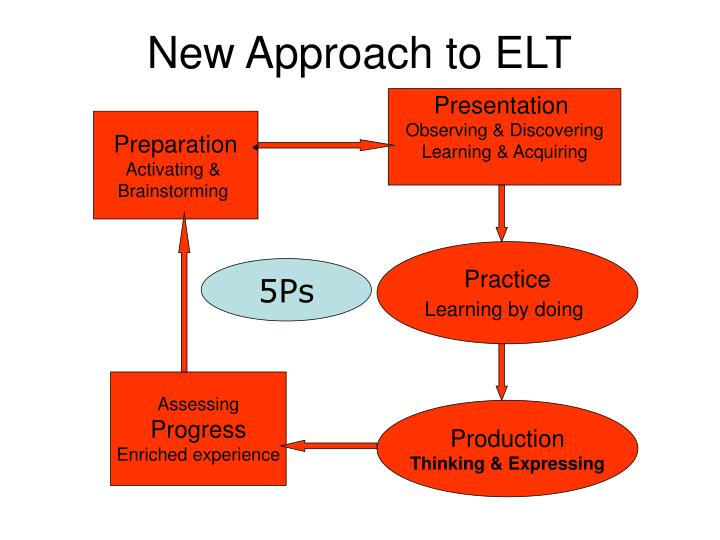 New Approach to ELT