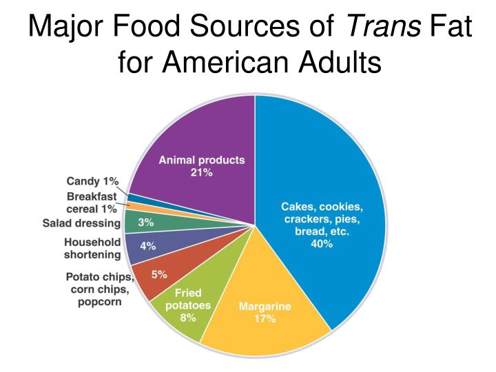 Major Food Sources of