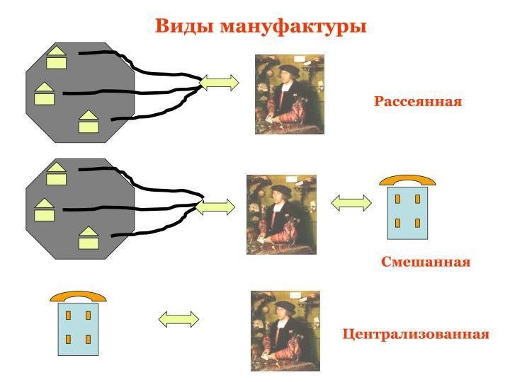 Виды мануфактуры