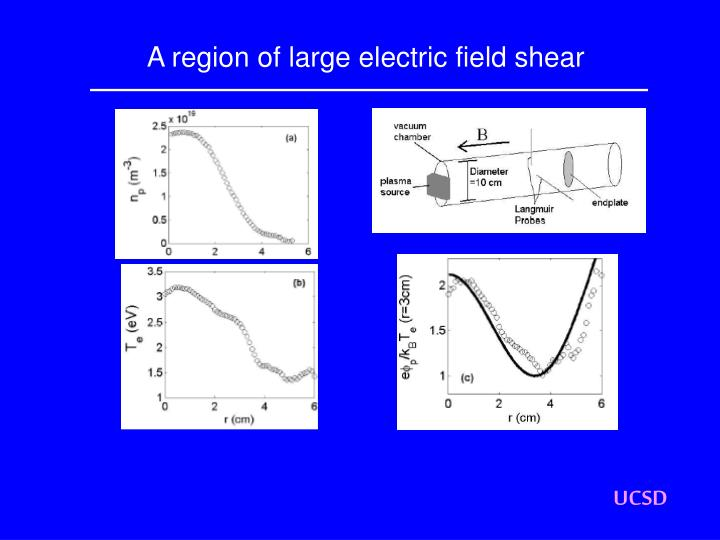 A region of large electric field shear