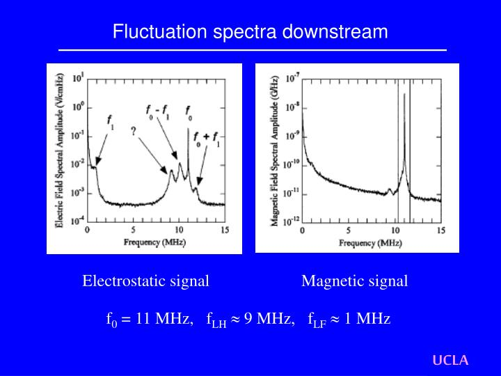 Fluctuation spectra downstream