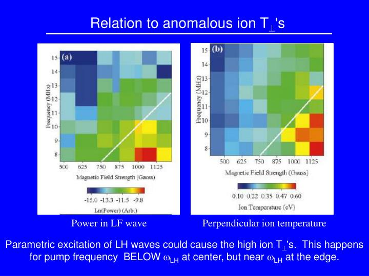 Relation to anomalous ion T