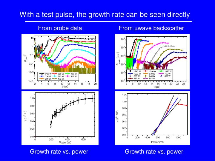 With a test pulse, the growth rate can be seen directly