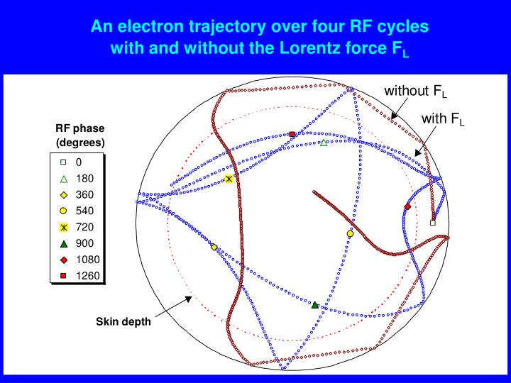 An electron trajectory over four RF cycles