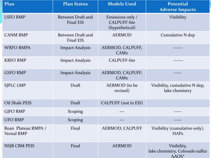 Status of AQ for Various Plans