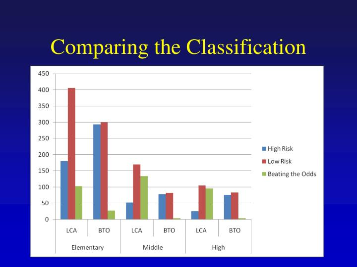 Comparing the Classification