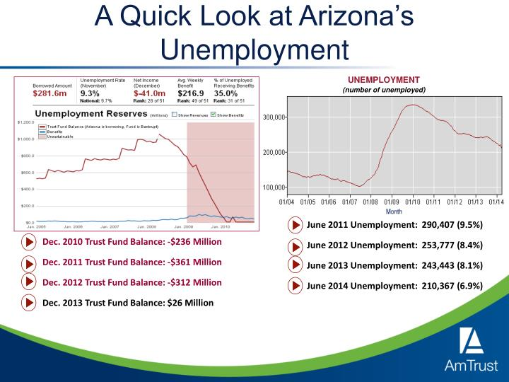 A Quick Look at Arizona's Unemployment