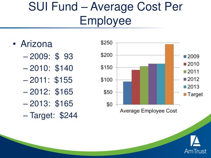 SUI Fund – Average Cost Per Employee