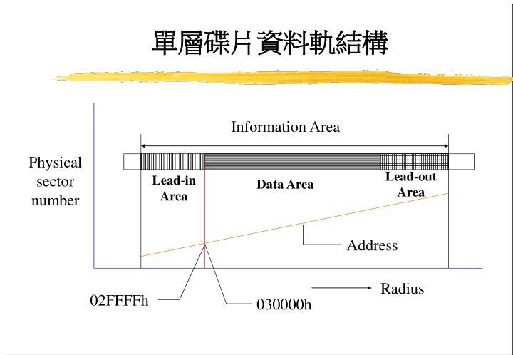 單層碟片資料軌結構