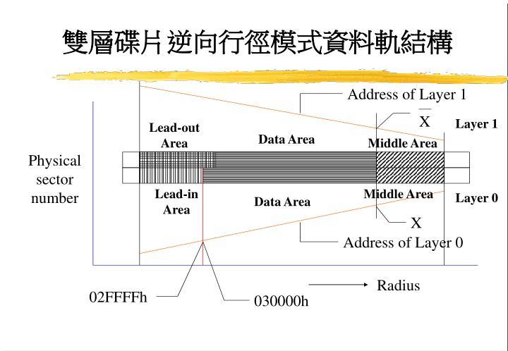 雙層碟片逆向行徑模式資料軌結構