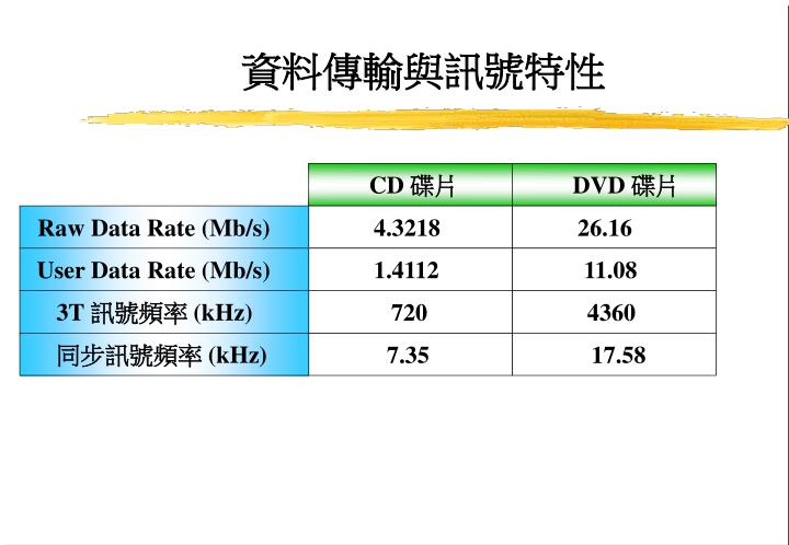 Raw Data Rate (Mb/s)