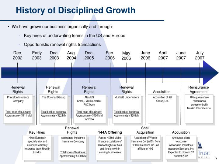 History of Disciplined Growth