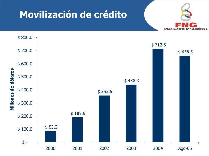Movilización de crédito