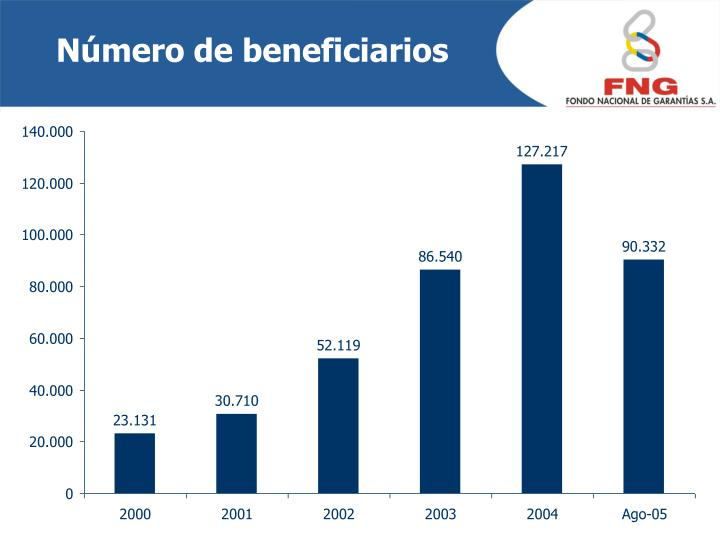 Número de beneficiarios