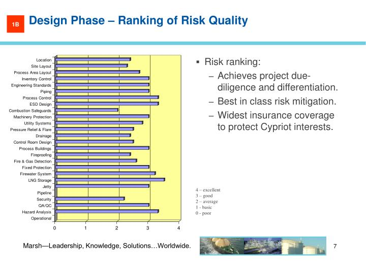 Design Phase – Ranking of Risk Quality