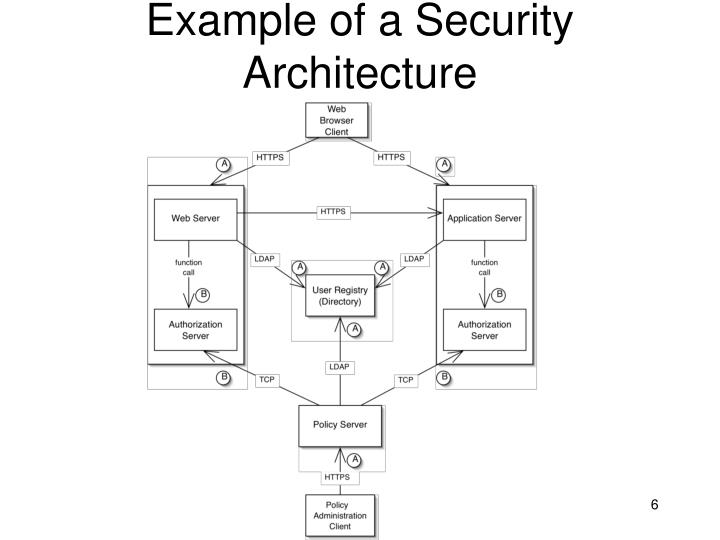 Example of a Security Architecture
