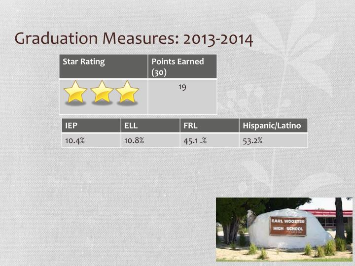 Graduation Measures: 2013-2014