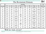 the restaurant domain