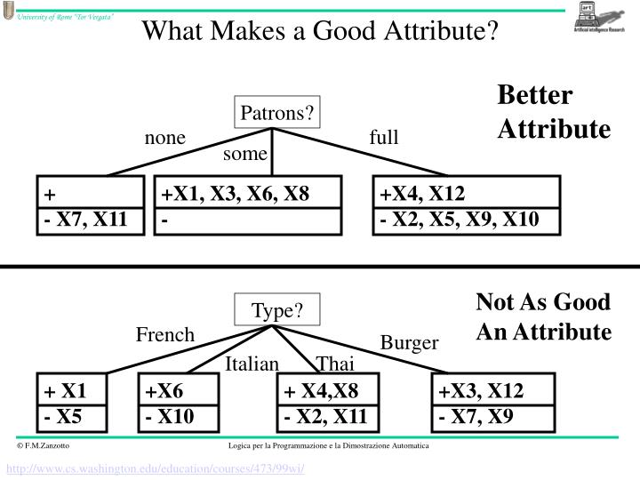 What Makes a Good Attribute?