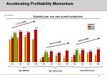 accelerating profitability momentum