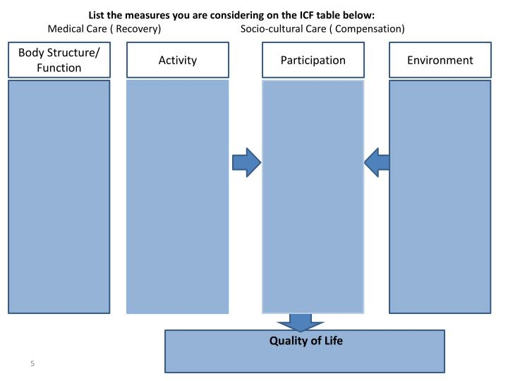 List the measures you are considering on the ICF table below: