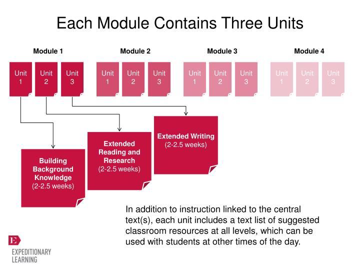 Each Module