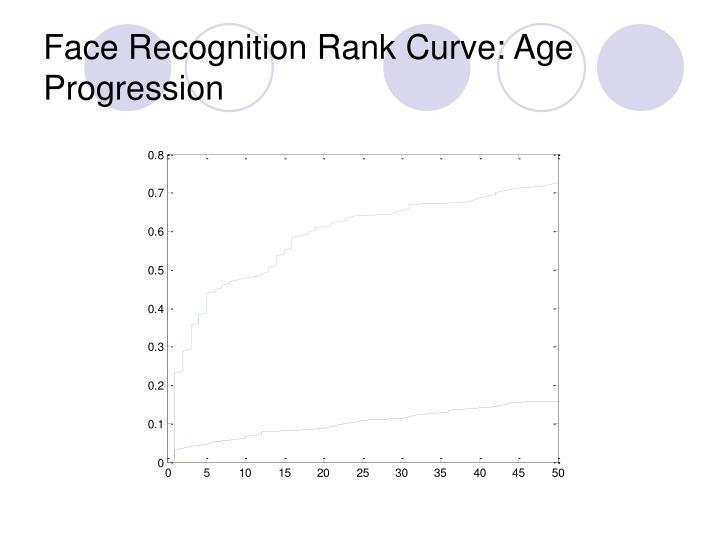 Face Recognition Rank Curve: Age Progression