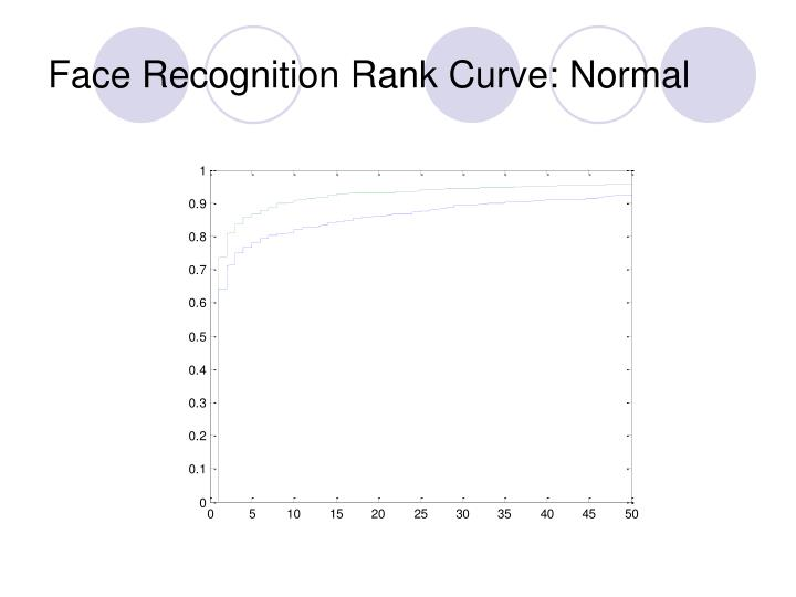 Face Recognition Rank Curve: Normal