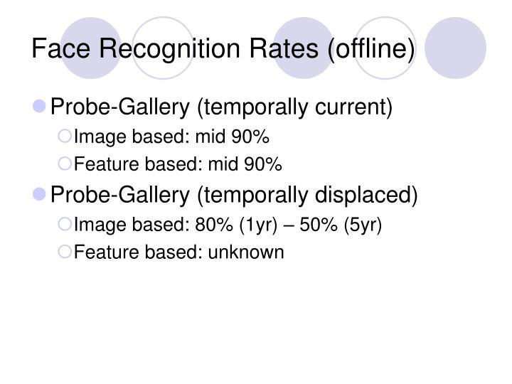 Face Recognition Rates (offline)