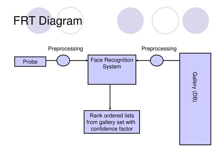 FRT Diagram