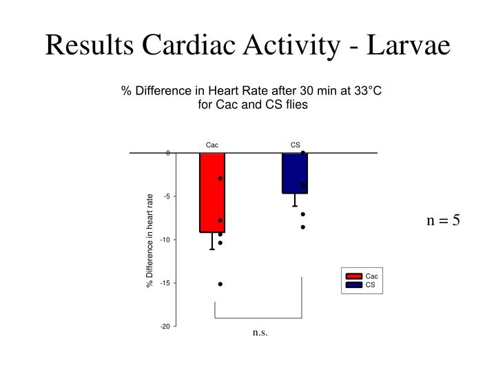 Results Cardiac Activity - Larvae