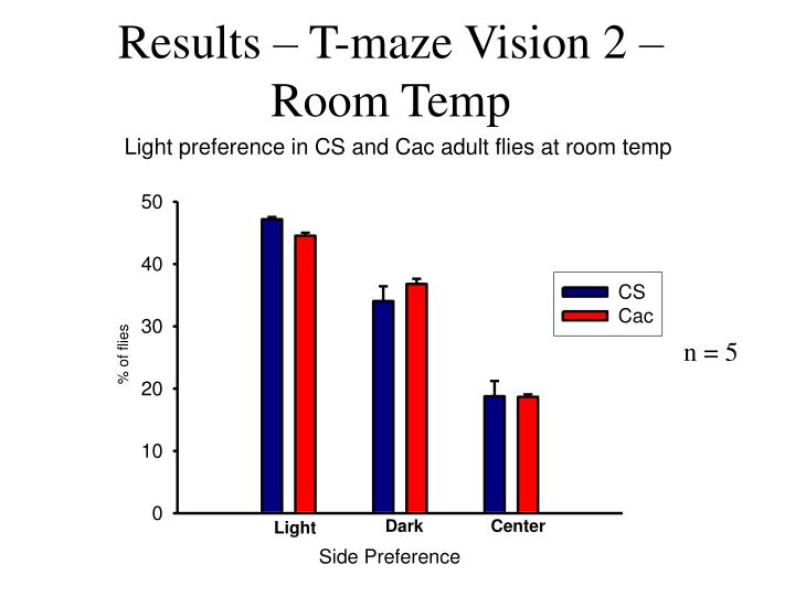 Results – T-maze Vision 2 – Room Temp