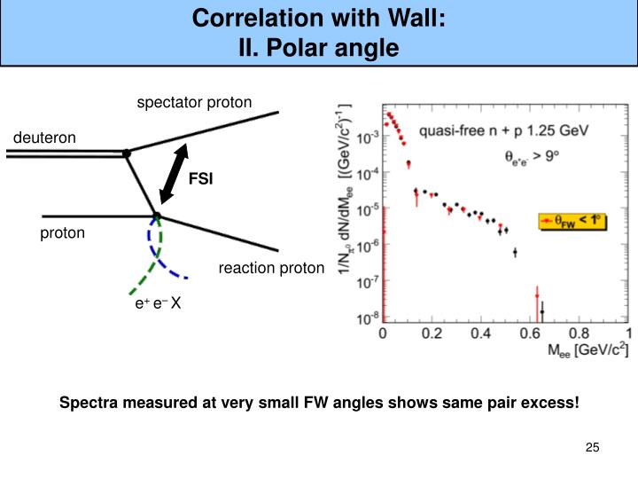 Correlation with Wall: