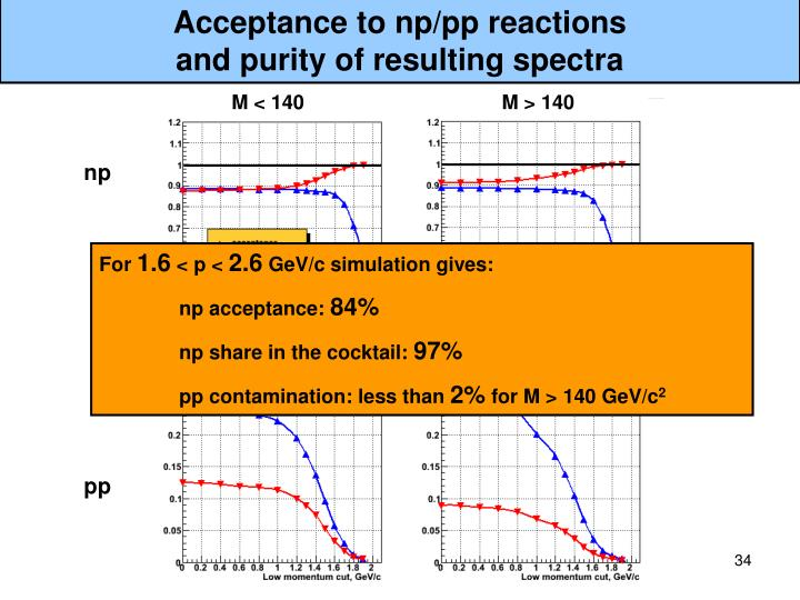 Acceptance to np/pp reactions