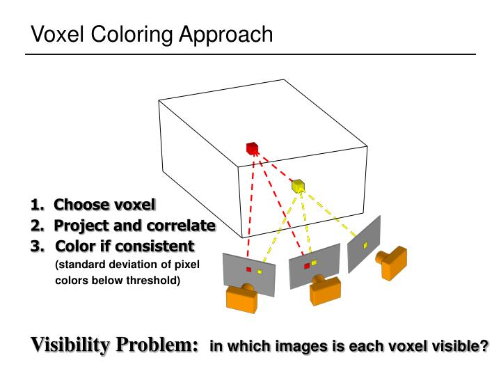1.  Choose voxel