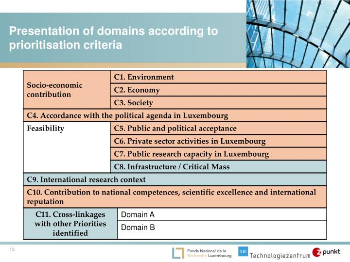 Presentation of domains according to prioritisation criteria