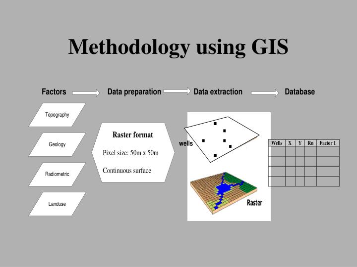 Methodology using GIS