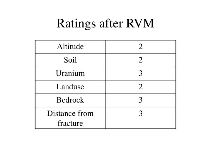 Ratings after RVM