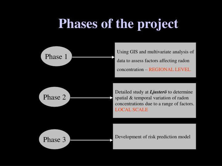 Phases of the project
