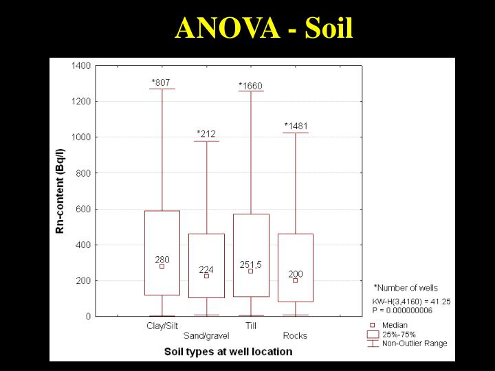 ANOVA - Soil