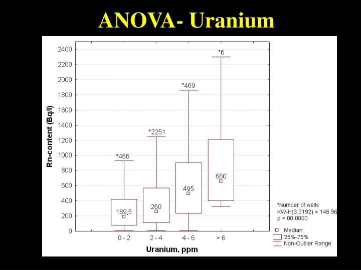 ANOVA- Uranium