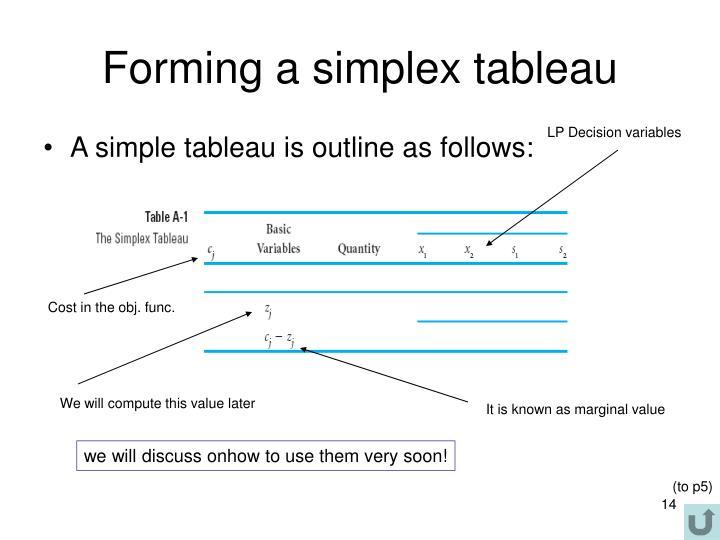 Forming a simplex tableau