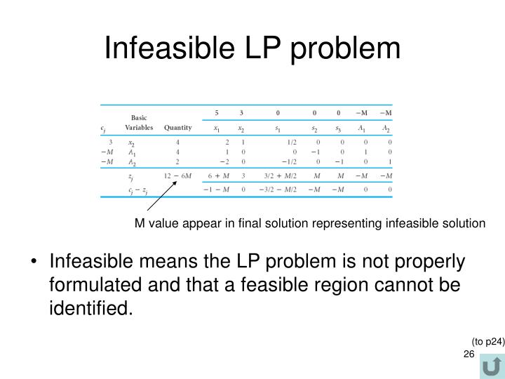 Infeasible LP problem