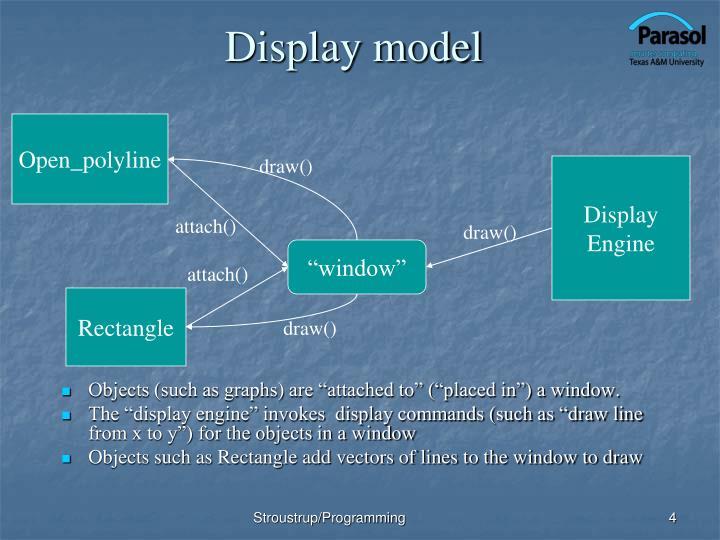 Display model