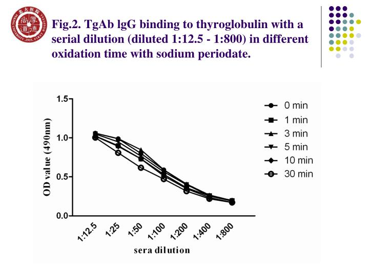 Fig.2. TgAb lgG binding to thyroglobulin with a serial dilution (diluted 1:12.5 - 1:800) in different oxidation time with sodium periodate.