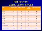 fbr network cases clients served
