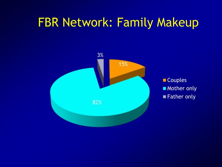FBR Network: Family Makeup