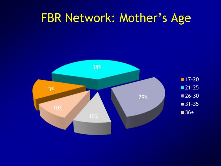FBR Network: Mother's Age